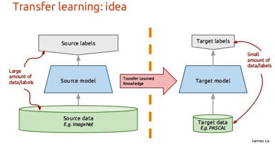Transfer Learning –Deep Learning for Everyone - Track-N-Test